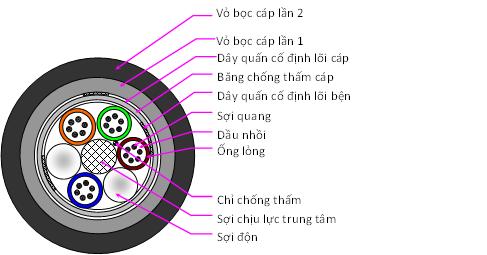 Cáp quang luồn ống 8 core single mode Sacom